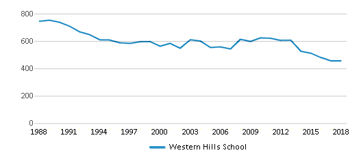 This chart display total students of Western Hills School by year, with the latest 2017-18 school year data.