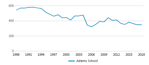 This chart display total students of Adams School by year, with the latest 2017-18 school year data.