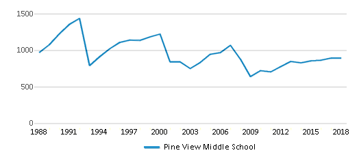 This chart display total students of Pine View Middle School by year, with the latest 2017-18 school year data.