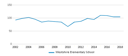 This chart display total students of Westshire Elementary School by year, with the latest 2017-18 school year data.
