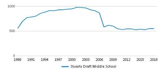 This chart display total students of Stuarts Draft Middle School by year, with the latest 2017-18 school year data.