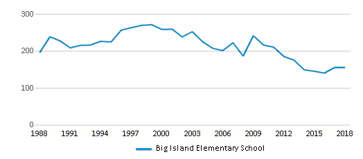 This chart display total students of Big Island Elementary School by year, with the latest 2017-18 school year data.