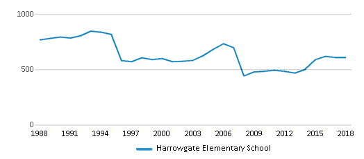 This chart display total students of Harrowgate Elementary School by year, with the latest 2017-18 school year data.