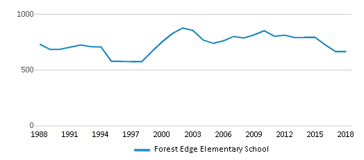 This chart display total students of Forest Edge Elementary School by year, with the latest 2017-18 school year data.