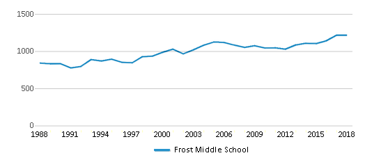 This chart display total students of Frost Middle School by year, with the latest 2017-18 school year data.