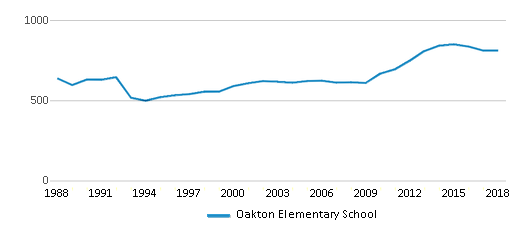 This chart display total students of Oakton Elementary School by year, with the latest 2017-18 school year data.