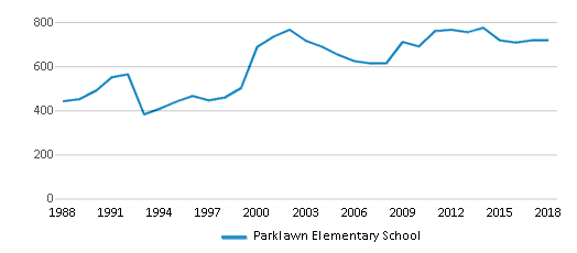 This chart display total students of Parklawn Elementary School by year, with the latest 2017-18 school year data.