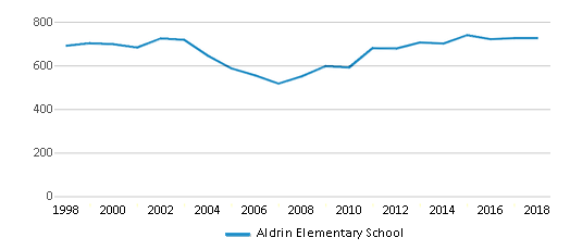 This chart display total students of Aldrin Elementary School by year, with the latest 2017-18 school year data.