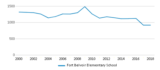 This chart display total students of Fort Belvoir Elementary School by year, with the latest 2017-18 school year data.