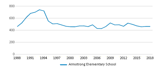 This chart display total students of Armstrong Elementary School by year, with the latest 2017-18 school year data.