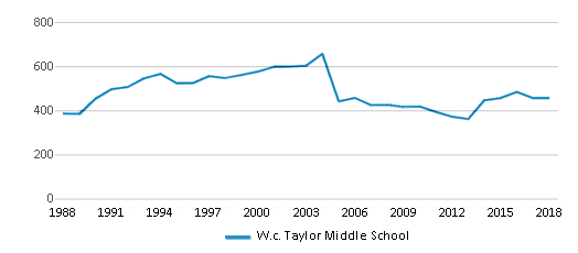 This chart display total students of W.c. Taylor Middle School by year, with the latest 2017-18 school year data.