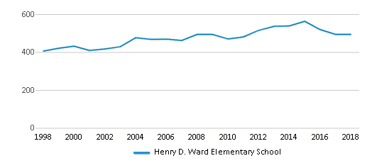 This chart display total students of Henry D. Ward Elementary School by year, with the latest 2017-18 school year data.