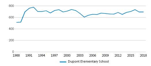 This chart display total students of Dupont Elementary School by year, with the latest 2017-18 school year data.