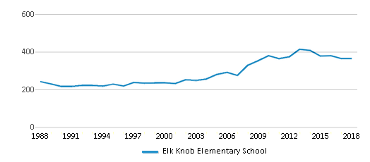 This chart display total students of Elk Knob Elementary School by year, with the latest 2017-18 school year data.