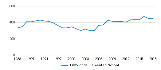 This chart display total students of Flatwoods Elementary School by year, with the latest 2017-18 school year data.