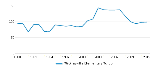 This chart display total students of Stickleyville Elementary School by year, with the latest 2011-12 school year data.