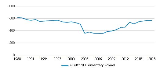 This chart display total students of Guilford Elementary School by year, with the latest 2017-18 school year data.