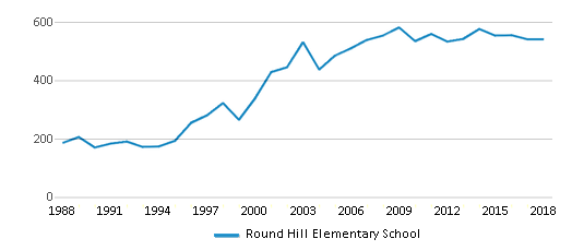 This chart display total students of Round Hill Elementary School by year, with the latest 2017-18 school year data.