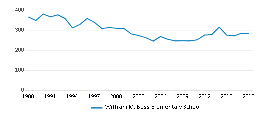 This chart display total students of William M. Bass Elementary School by year, with the latest 2017-18 school year data.