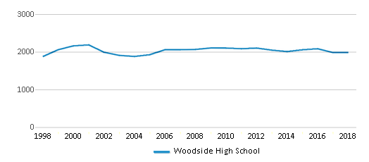 This chart display total students of Woodside High School by year, with the latest 2017-18 school year data.