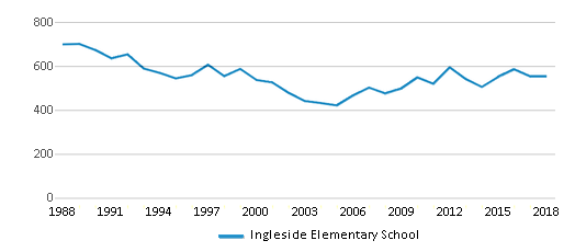 This chart display total students of Ingleside Elementary School by year, with the latest 2017-18 school year data.