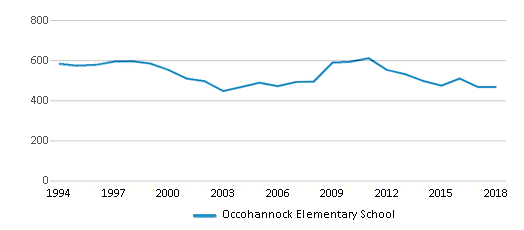 This chart display total students of Occohannock Elementary School by year, with the latest 2017-18 school year data.