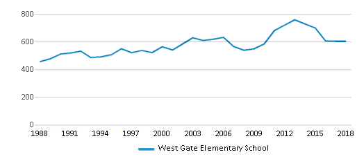 This chart display total students of West Gate Elementary School by year, with the latest 2017-18 school year data.