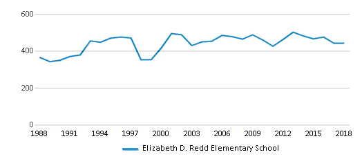 This chart display total students of Elizabeth D. Redd Elementary School by year, with the latest 2017-18 school year data.