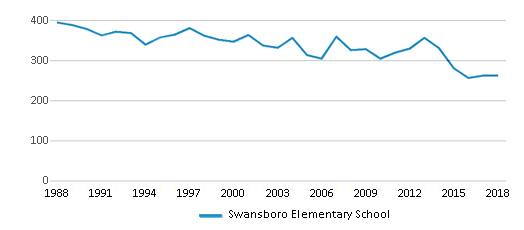 This chart display total students of Swansboro Elementary School by year, with the latest 2017-18 school year data.