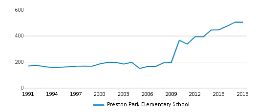 This chart display total students of Preston Park Elementary School by year, with the latest 2017-18 school year data.