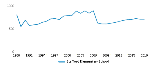 This chart display total students of Stafford Elementary School by year, with the latest 2017-18 school year data.