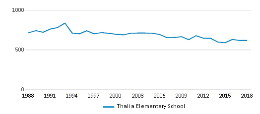This chart display total students of Thalia Elementary School by year, with the latest 2017-18 school year data.