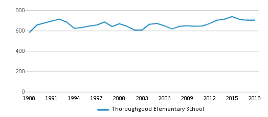This chart display total students of Thoroughgood Elementary School by year, with the latest 2017-18 school year data.