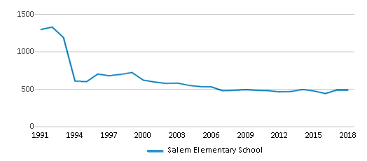 This chart display total students of Salem Elementary School by year, with the latest 2017-18 school year data.
