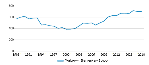 This chart display total students of Yorktown Elementary School by year, with the latest 2017-18 school year data.