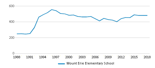 This chart display total students of Mount Erie Elementary School by year, with the latest 2017-18 school year data.