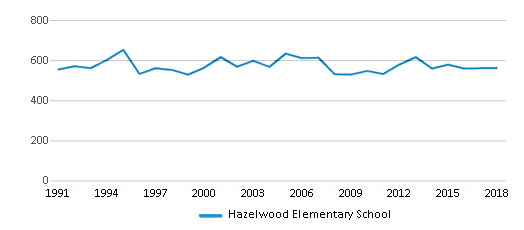 This chart display total students of Hazelwood Elementary School by year, with the latest 2017-18 school year data.