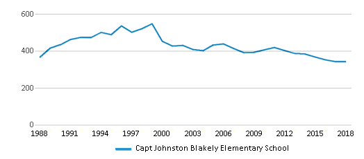 This chart display total students of Capt Johnston Blakely Elementary School by year, with the latest 2017-18 school year data.