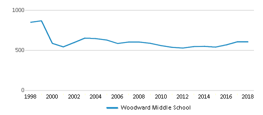 This chart display total students of Woodward Middle School by year, with the latest 2017-18 school year data.