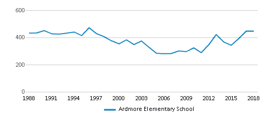 This chart display total students of Ardmore Elementary School by year, with the latest 2017-18 school year data.