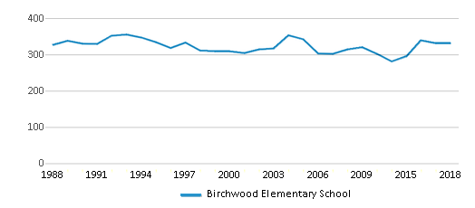 This chart display total students of Birchwood Elementary School by year, with the latest 2017-18 school year data.