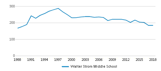 This chart display total students of Walter Strom Middle School by year, with the latest 2017-18 school year data.