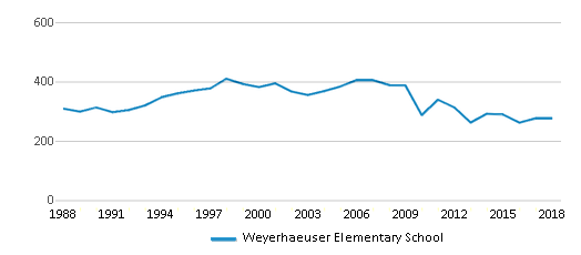 This chart display total students of Weyerhaeuser Elementary School by year, with the latest 2017-18 school year data.