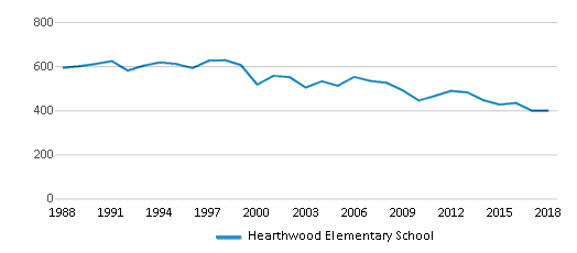 This chart display total students of Hearthwood Elementary School by year, with the latest 2017-18 school year data.