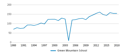 This chart display total students of Green Mountain School by year, with the latest 2017-18 school year data.