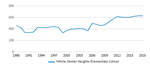 This chart display total students of White Center Heights Elementary School by year, with the latest 2017-18 school year data.