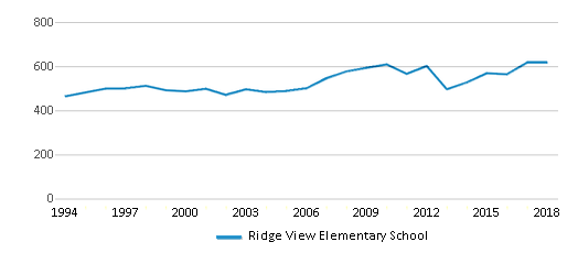 This chart display total students of Ridge View Elementary School by year, with the latest 2017-18 school year data.