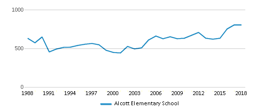 This chart display total students of Alcott Elementary School by year, with the latest 2017-18 school year data.