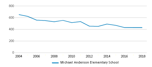 This chart display total students of Michael Anderson Elementary School by year, with the latest 2017-18 school year data.