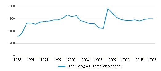 This chart display total students of Frank Wagner Elementary School by year, with the latest 2017-18 school year data.